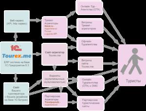 Схема дистрибуции туристической системы Tourex.me
