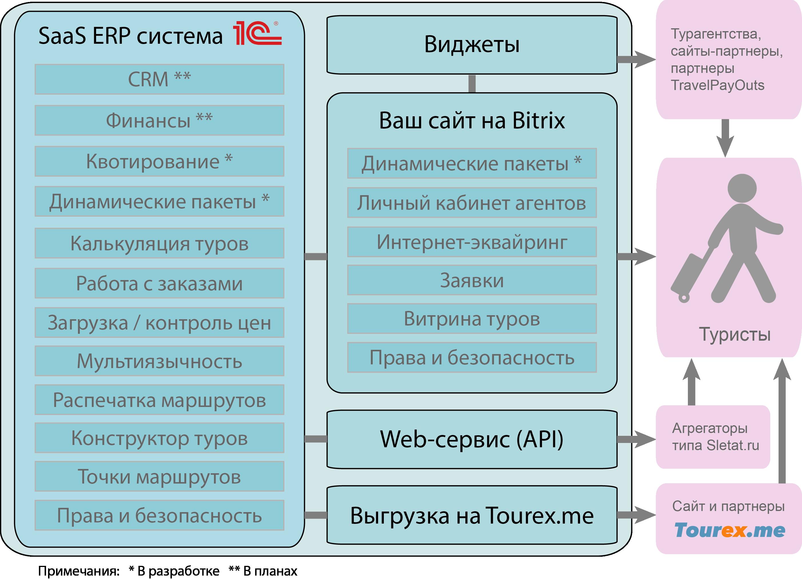 Функциональная схема системы автоматизации туроператоров Tourex.me